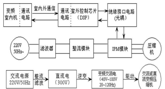 变频空调工作原理